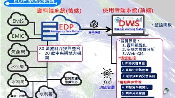 EDP與DWS架構