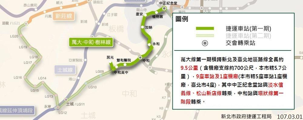 捷運萬大中和線(施工中)